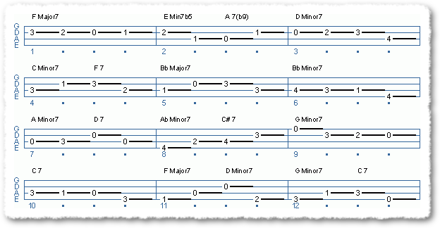Chord Changes For Alice