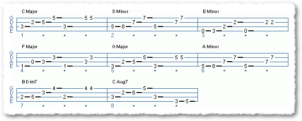 Major Scale Triads - Circle Of 4ths