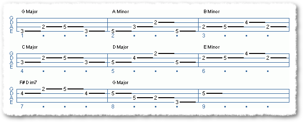 Outlining Chords In 2 Keys