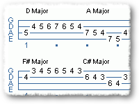 Dope Sick Myxolydian Scale Punk Riff
